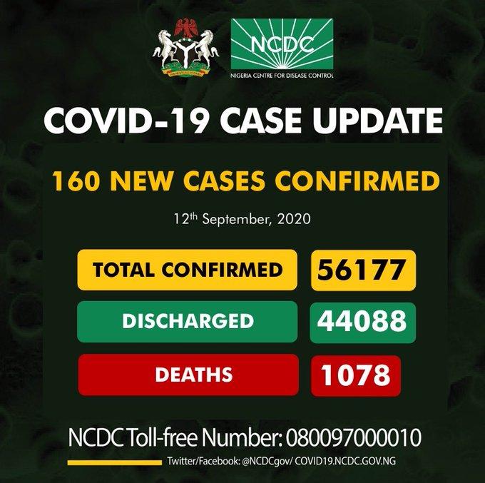 160 New COVID-19 Cases