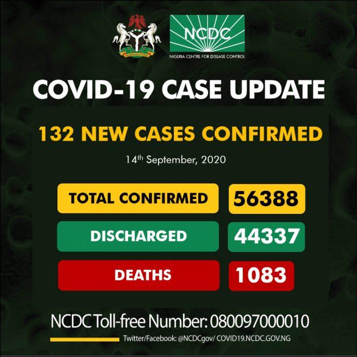 132 New COVID-19 Cases In Nigeria